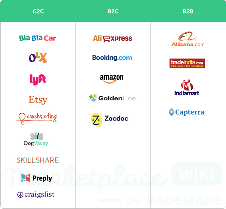 marketplaces types c2c b2b b2c