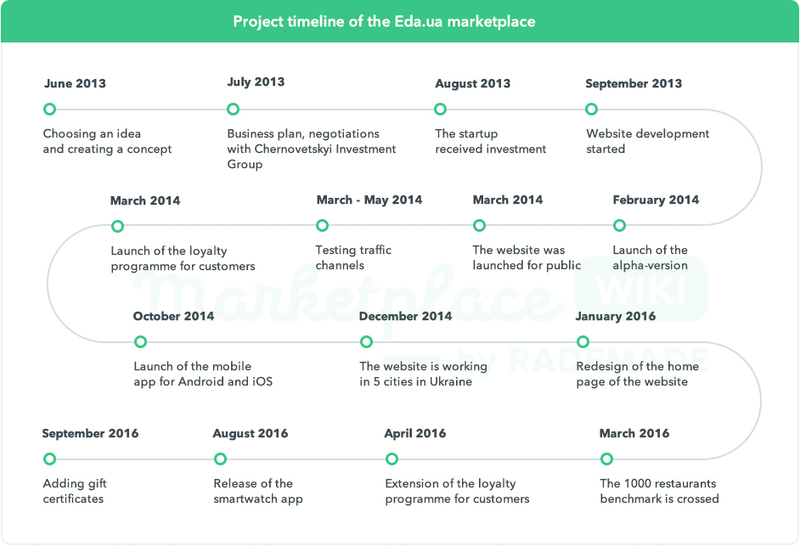 Project timeline of the Eda.ua marketplace
