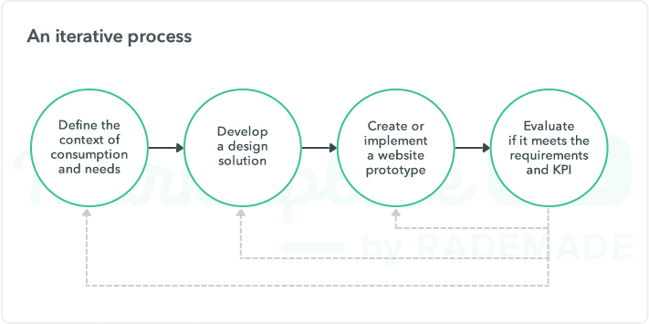 UX design iterative process