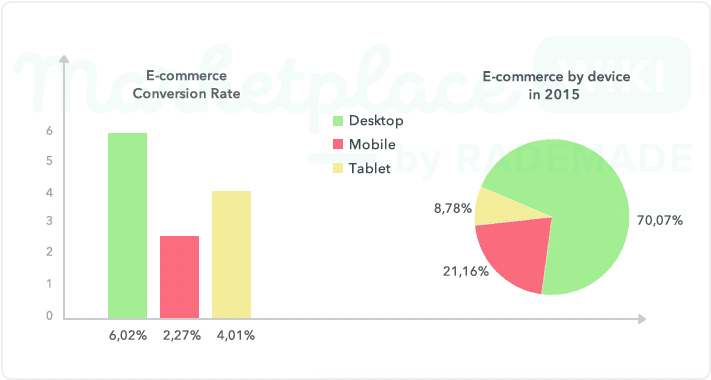 dobovo E-commerce Conversion Rate