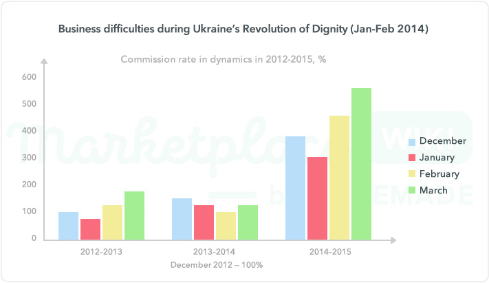 dobovo business difficulties during Ukraine's Revolution of Dignity (Jan-Feb 2014)