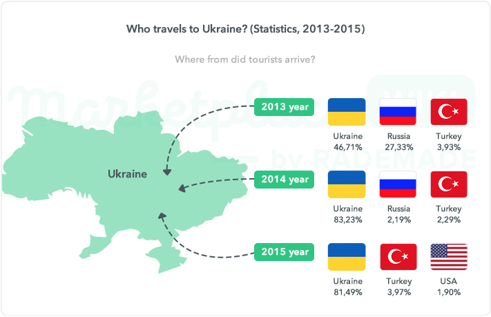 Who travels to Ukraine