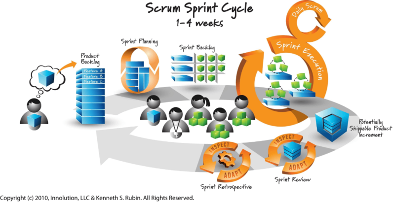 Scrum sprint cycle