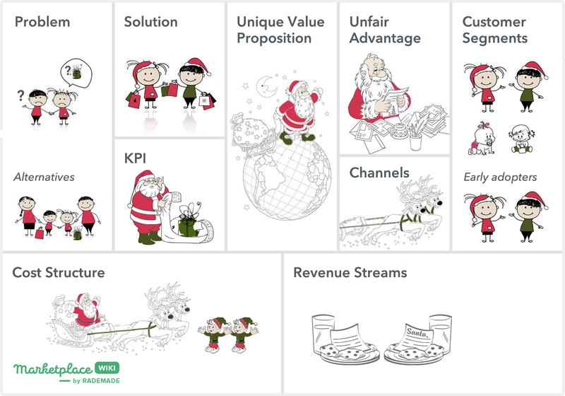 lean canvas santa claus