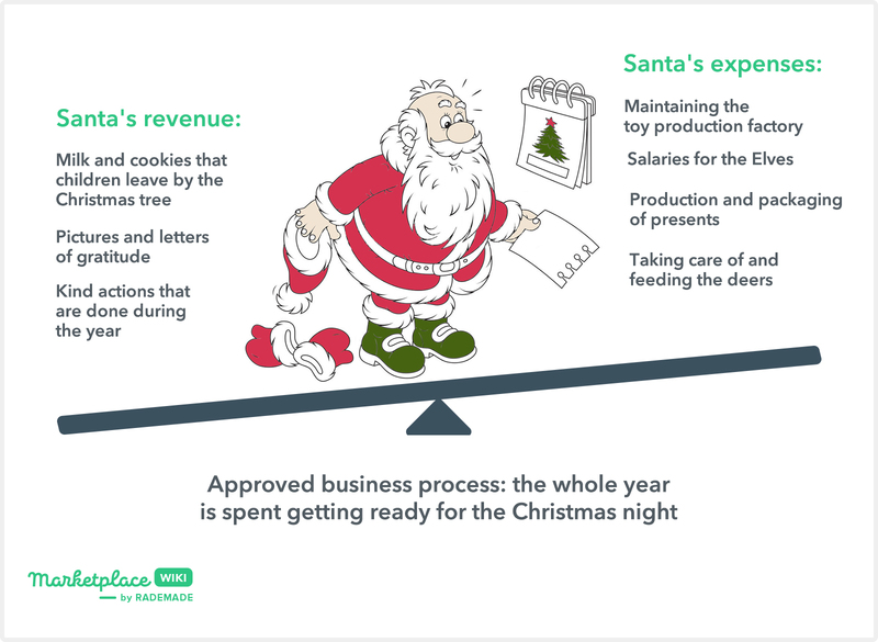 santa revenue vs expenses