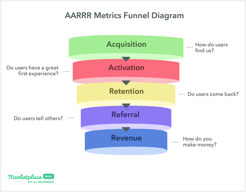 AARRR metric funnel diagram