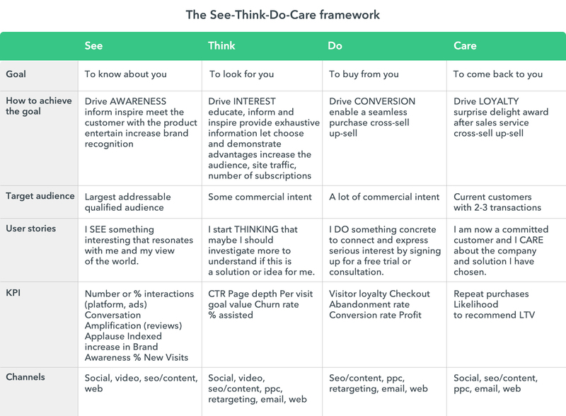 The See-Think-Do-Care framework