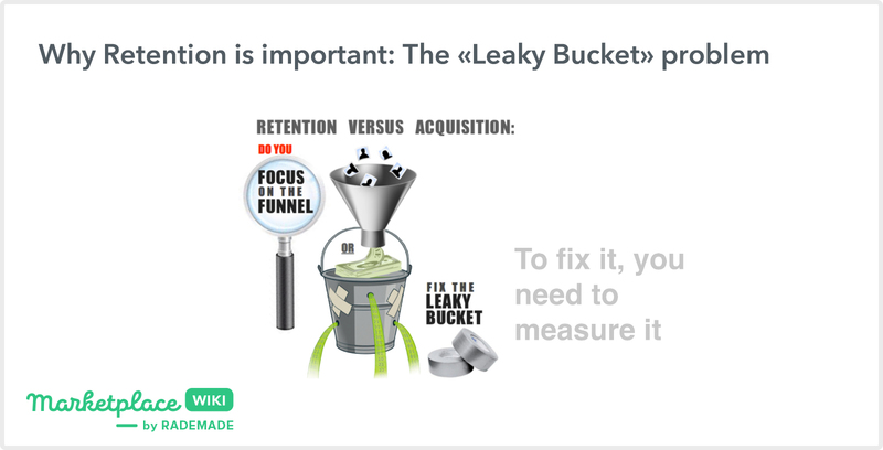leaky bucket in cohort analysis