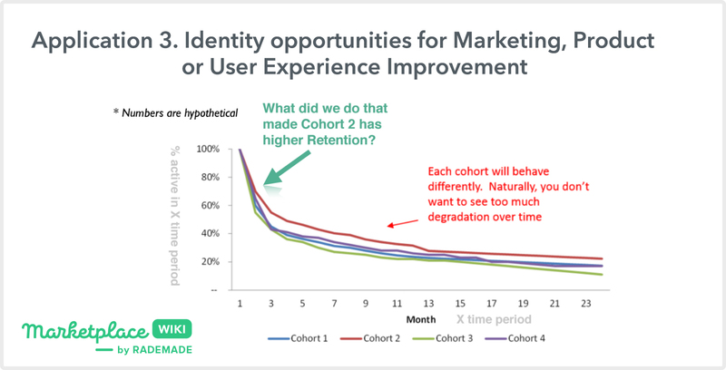 identify opportunities for marketing, user, product experience improvement