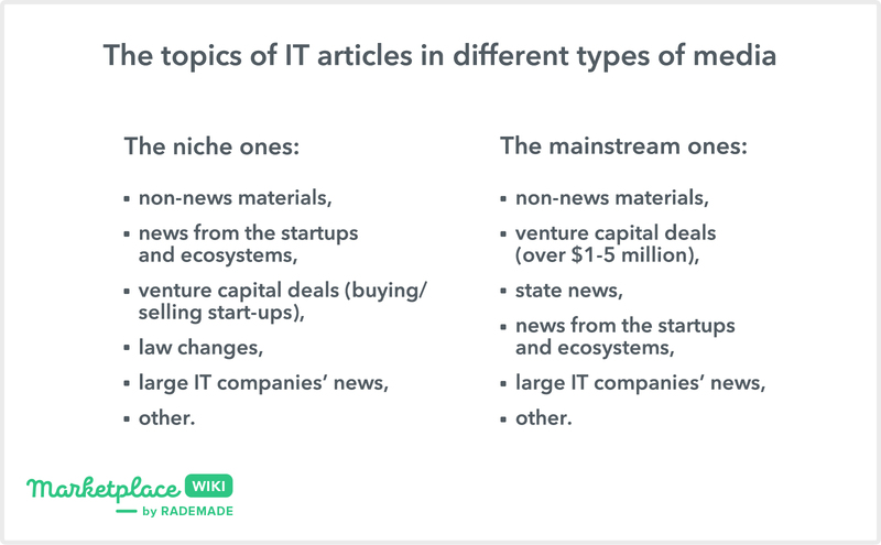 The topics of IT articles in in different types of media